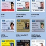 Seven Indispensable CSCS Card Types for Construction Job